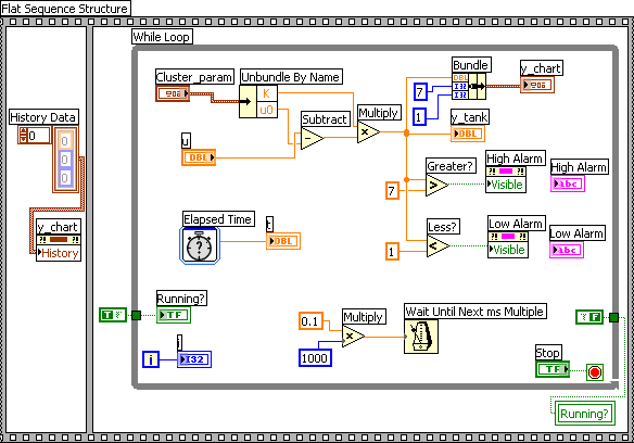 introduction to labview by finn haugen, techteachblock diagram with a flat sequence structure