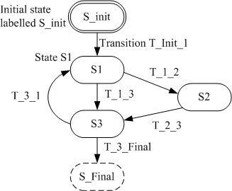 introduction to state diagrams  by finn haugen  techteachthe elements of state diagrams